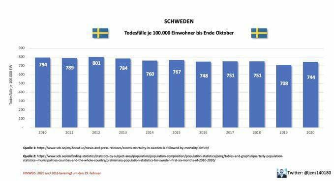Todesrate Schweden